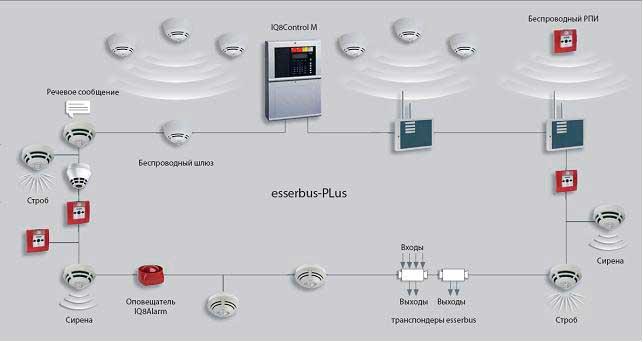 автоматическая пожарная сигнализация с esserbus-Plus