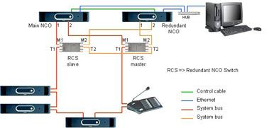 система оповещения Praesideo: резервирование