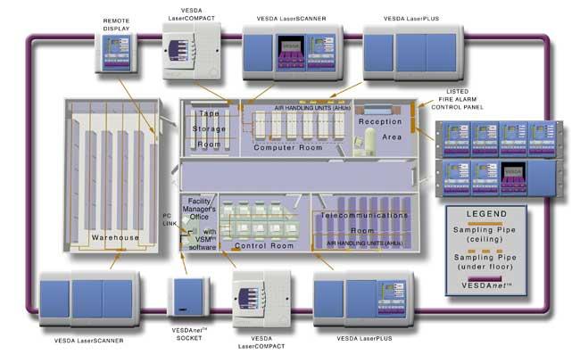 Эффективные системы обнаружения пожара на базе Vesda ECO