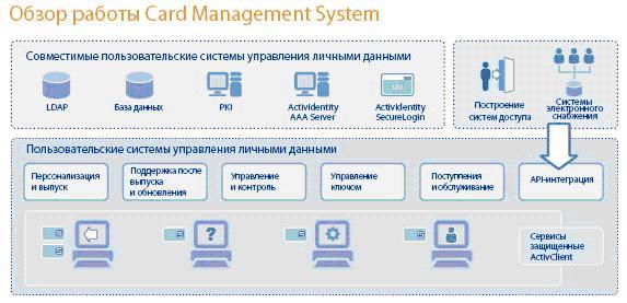HID: защита компьютерных сетей от доступа посторонних лиц