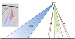 Зоны обнаружения системы контроля движения транспортаASIM ТТ 290