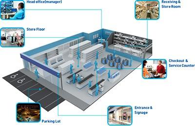 видеосистема WISENET Samsung на предприятиях ритейла