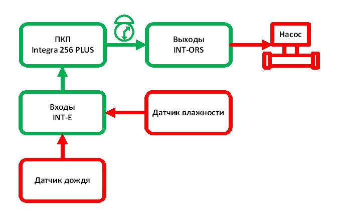 Блок схема работы подсистемы ежедневного полива газонов по расписанию