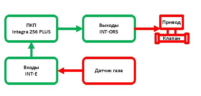 Блок схема работы подсистемы перекрытия газа при срабатывании датчика утечки газа