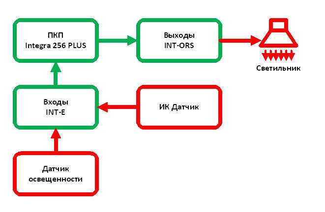 Блок схема работы подсистемы включения освещения в темное время суток