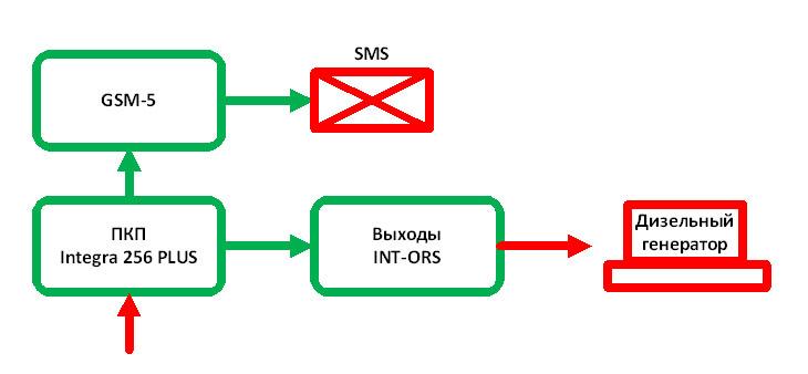 Блок схема работы подсистемы включения генератора при отключении электросети