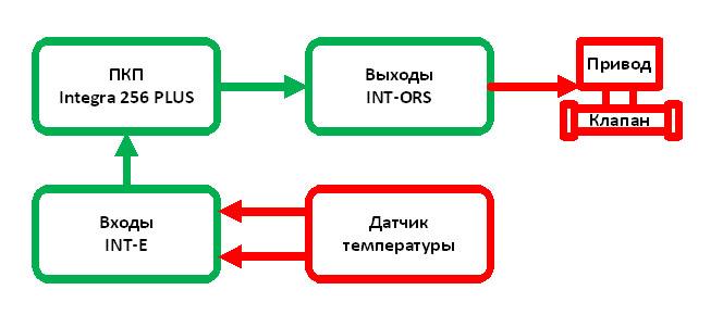 Блок схема работы подсистемы управления температурой в помещениях