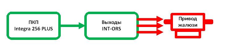 Блок схема работы подсистемы открытия/закрытия жалюзи
