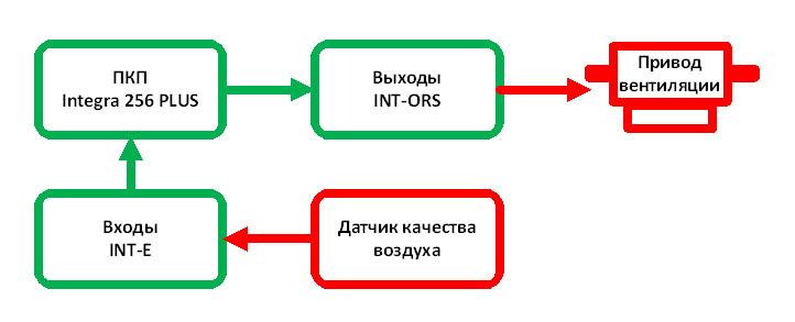Блок схема работы подсистемы контроля качества воздуха и его принудительной вентиляции